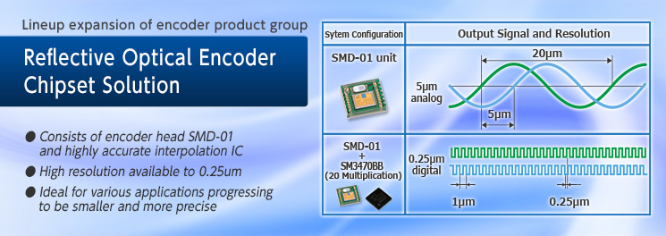 Lineup expansion of encoder product group Reflective Optical Encoder Chipset Solution