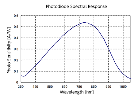 Spectral Responsivity Characteristic